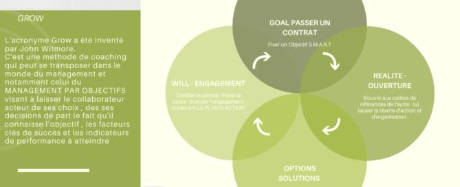 La Méthode GROW pour le coaching